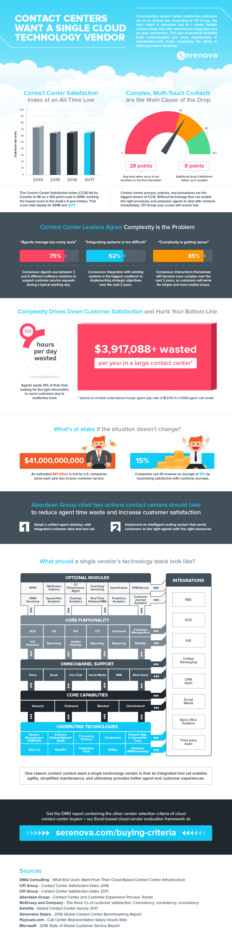Infographic 'Cloud Contact Centers Want a Single Cloud Vendor' by Serenova