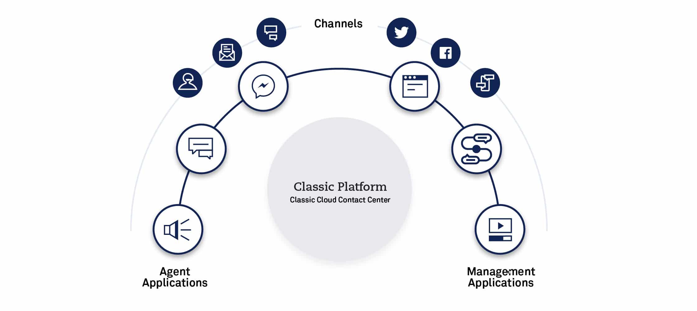 Live Ops Classic framework