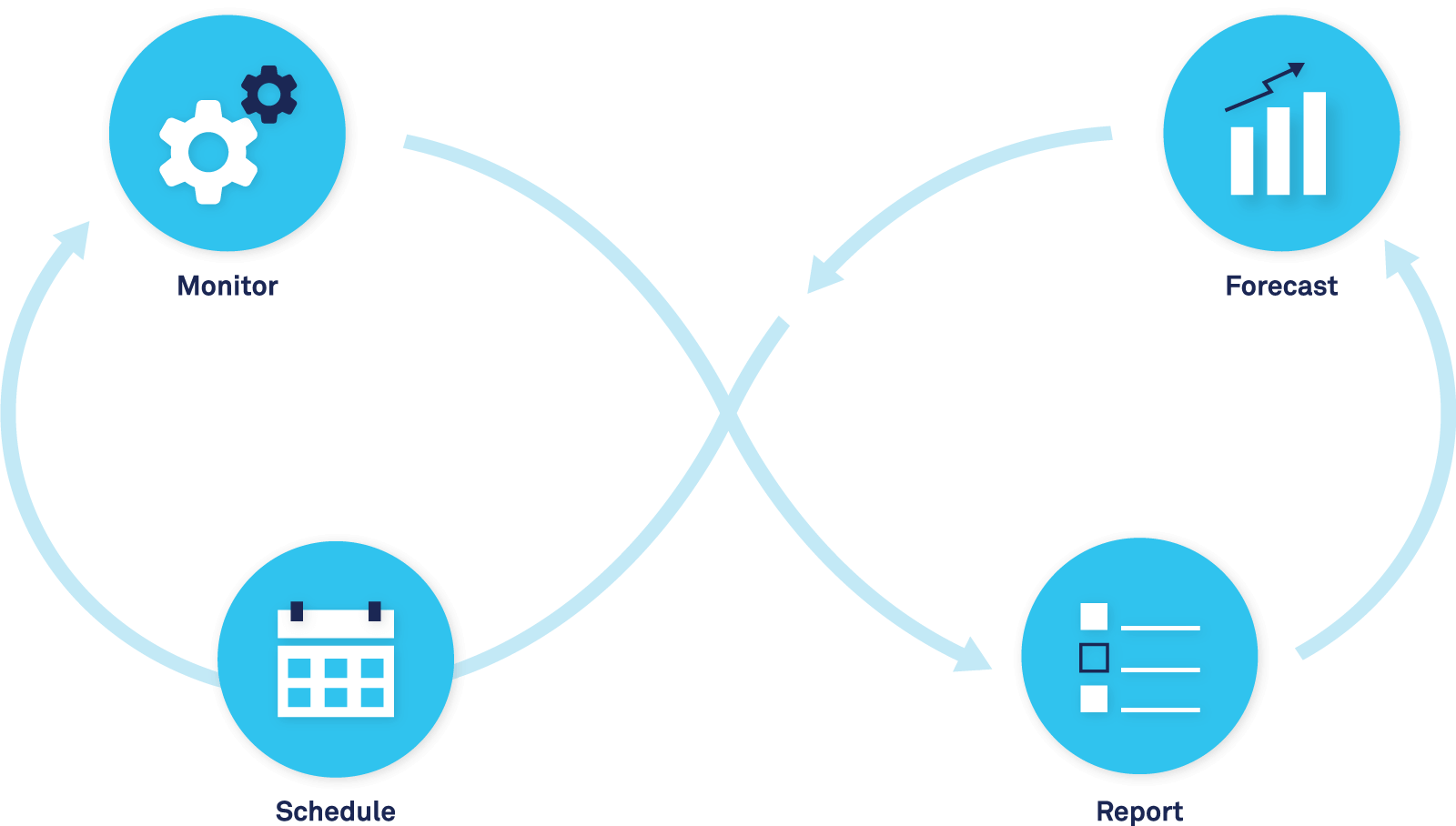 Workforce Optimization Process Diagram