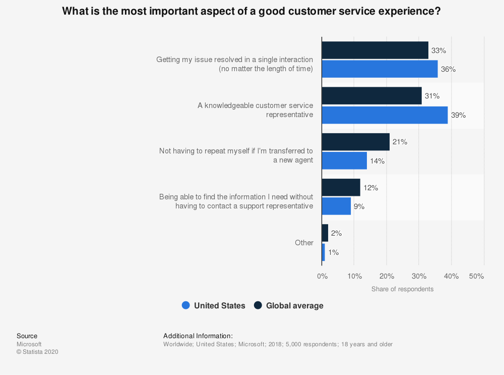 Bar graph showing customer sentiment regarding customer support interactions